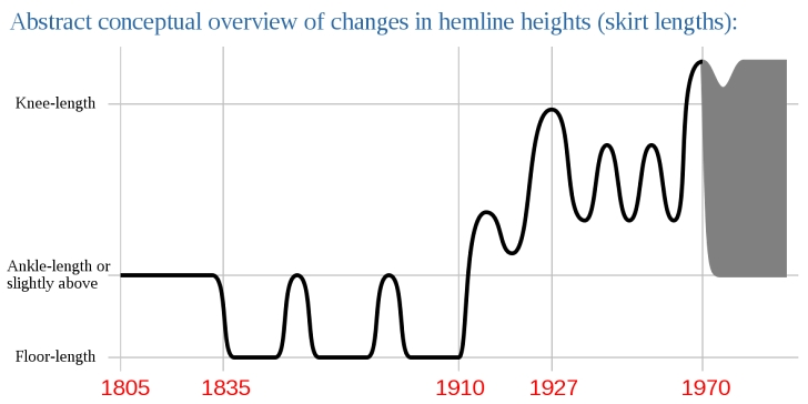 chart of women's hemlines from 1805-1970